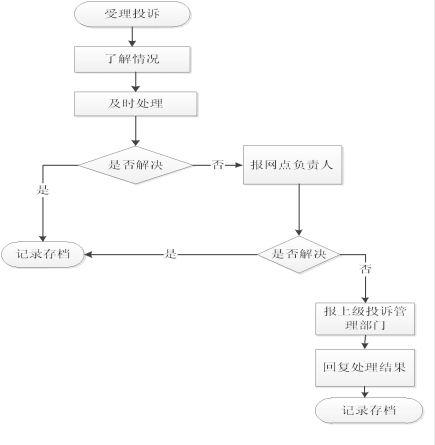 投诉处理流程.jpg
